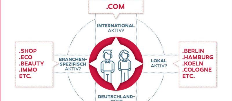Eine klare Übersicht für die besten Domain-Endungen bzw. Unternehmensdomains hat dotBerlin zusammengefasst.